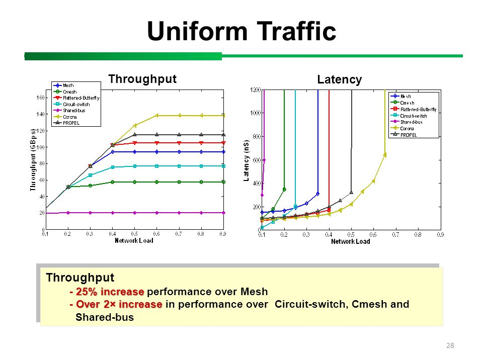 Uniform Traffic 28 Throughput Latency Throughput 25% increase - 25% increase performance over Mesh Over 2× increase - Over 2× increase in performance over Circuit-switch, Cmesh and Shared-bus Throughput 25% increase - 25% increase performance over Mesh Over 2× increase - Over 2× increase in performance over Circuit-switch, Cmesh and Shared-bus