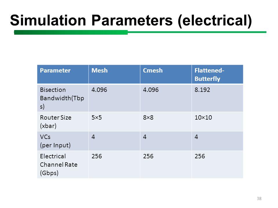 38 Simulation Parameters (electrical) ParameterMeshCmeshFlattened- Butterfly Bisection Bandwidth(Tbp s) 4.096 8.192 Router Size (xbar) 5×58×810×10 VCs