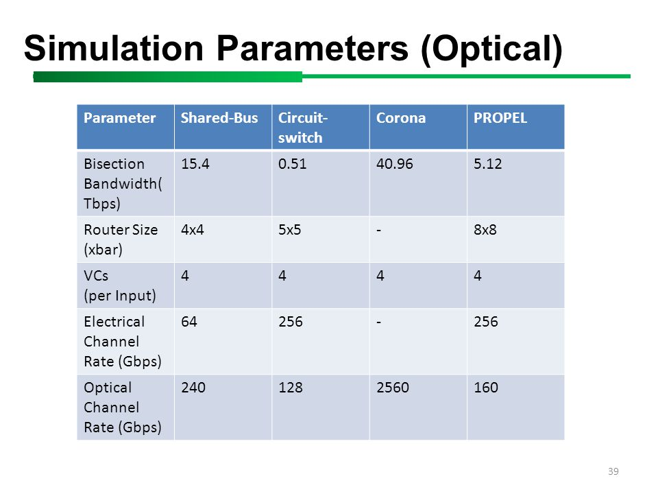 39 Simulation Parameters (Optical) ParameterShared-BusCircuit- switch CoronaPROPEL Bisection Bandwidth( Tbps) 15.40.5140.965.12 Router Size (xbar) 4x45x5-8x8 VCs (per Input) 4444 Electrical Channel Rate (Gbps) 64256- Optical Channel Rate (Gbps) 2401282560160
