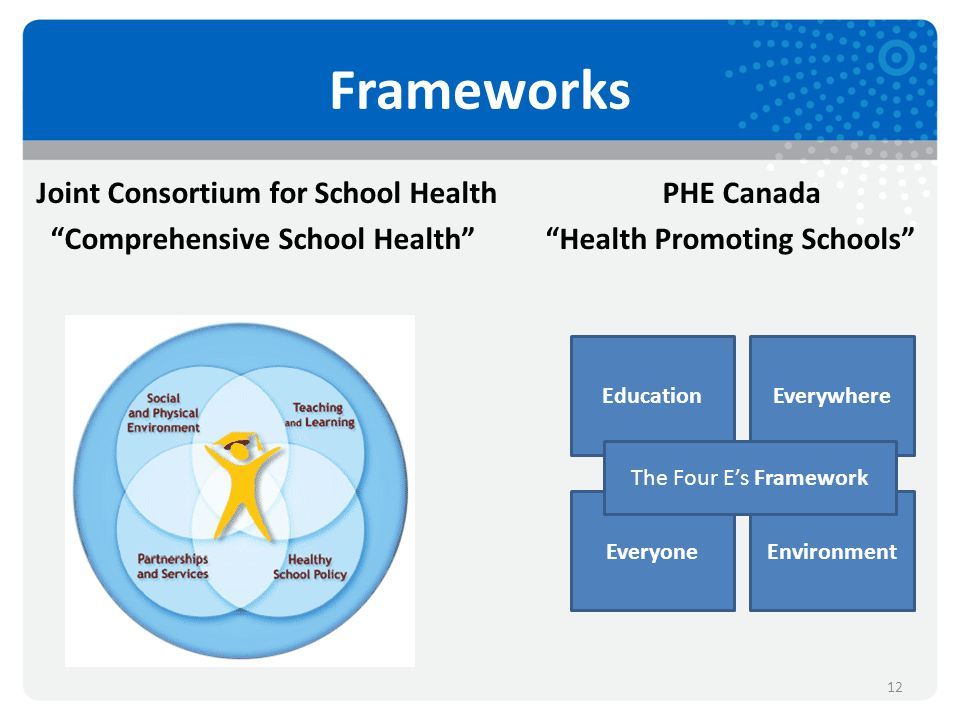 Frameworks Joint Consortium for School Health PHE Canada Comprehensive School Health Health Promoting Schools 12 EducationEverywhere EveryoneEnvironment The Four E's Framework