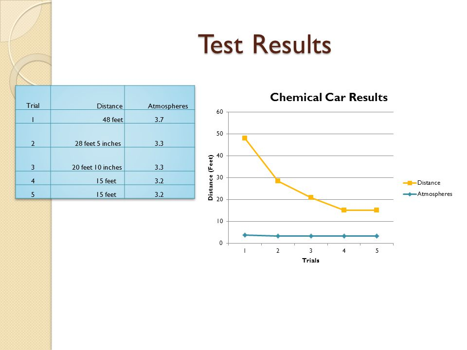 Balanced Equation 2NaHCO 3 +H 2 SO 4  2CO 2 + 2H 2 O + Na 2 SO 4 The Limiting Reactant Using Density to Find Grams of H 2 SO 4 Volume H 2 SO 4 = 7 mL Density H 2 SO 4 = 1.84 Mass = (1.84)(7 ml) = 12.8 grams H 2 SO 4 Amount of CO 2 Produced Using Ideal Gas Law to determine how much ATP produced in a 700 mL (0.7L) pv = nRT R = Gas Constant @ 20°C (293K) R= 0.08205 p = Example of Calculation