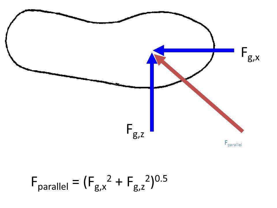 F g,x F g,z F parallel = (F g,x 2 + F g,z 2 ) 0.5 F parallel