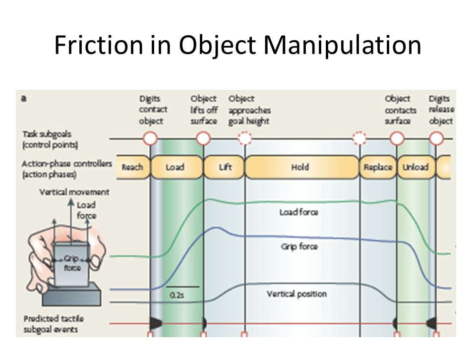 Friction in Object Manipulation