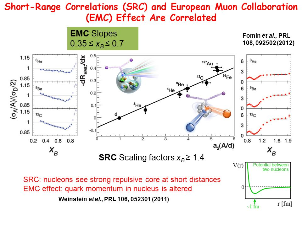 Short-Range Correlations (SRC) and European Muon Collaboration (EMC) Effect Are Correlated SRC Scaling factors x B ≥ 1.4 EMC Slopes 0.35 ≤ x B ≤ 0.7 Weinstein et al., PRL 106, 052301 (2011) SRC: nucleons see strong repulsive core at short distances EMC effect: quark momentum in nucleus is altered Fomin et al., PRL 108, 092502 (2012)