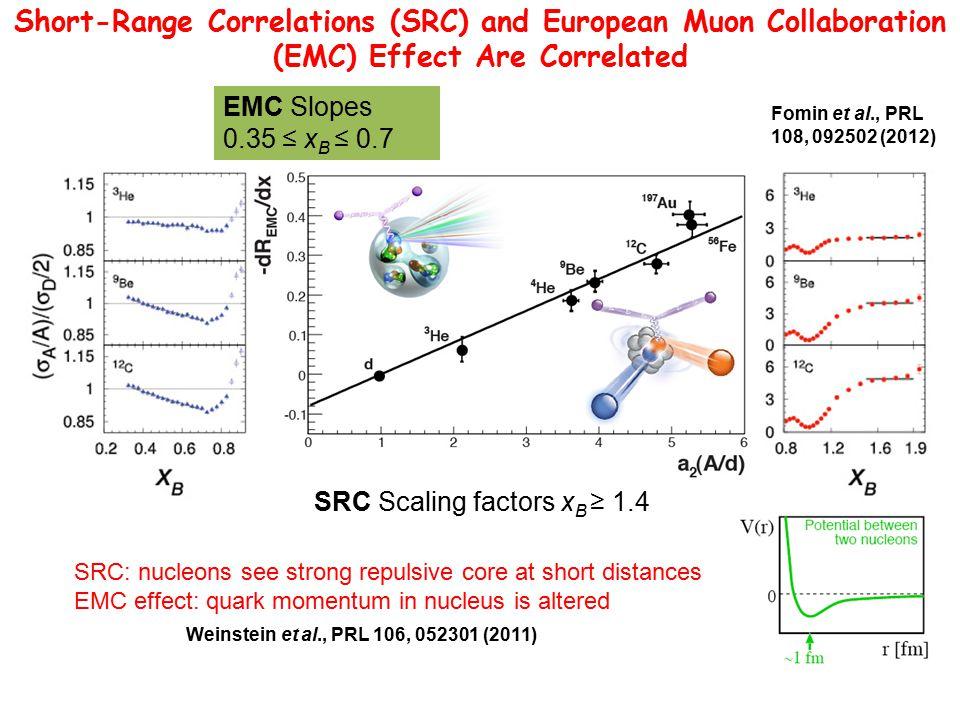 Short-Range Correlations (SRC) and European Muon Collaboration (EMC) Effect Are Correlated SRC Scaling factors x B ≥ 1.4 EMC Slopes 0.35 ≤ x B ≤ 0.7 W