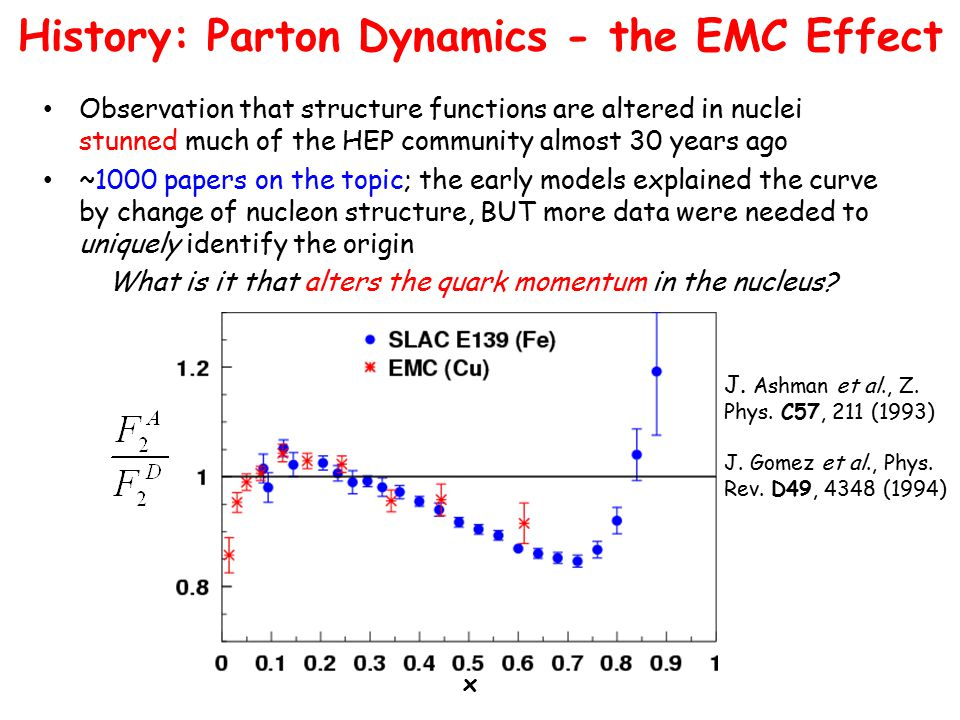 Observation that structure functions are altered in nuclei stunned much of the HEP community almost 30 years ago ~1000 papers on the topic; the early models explained the curve by change of nucleon structure, BUT more data were needed to uniquely identify the origin What is it that alters the quark momentum in the nucleus.