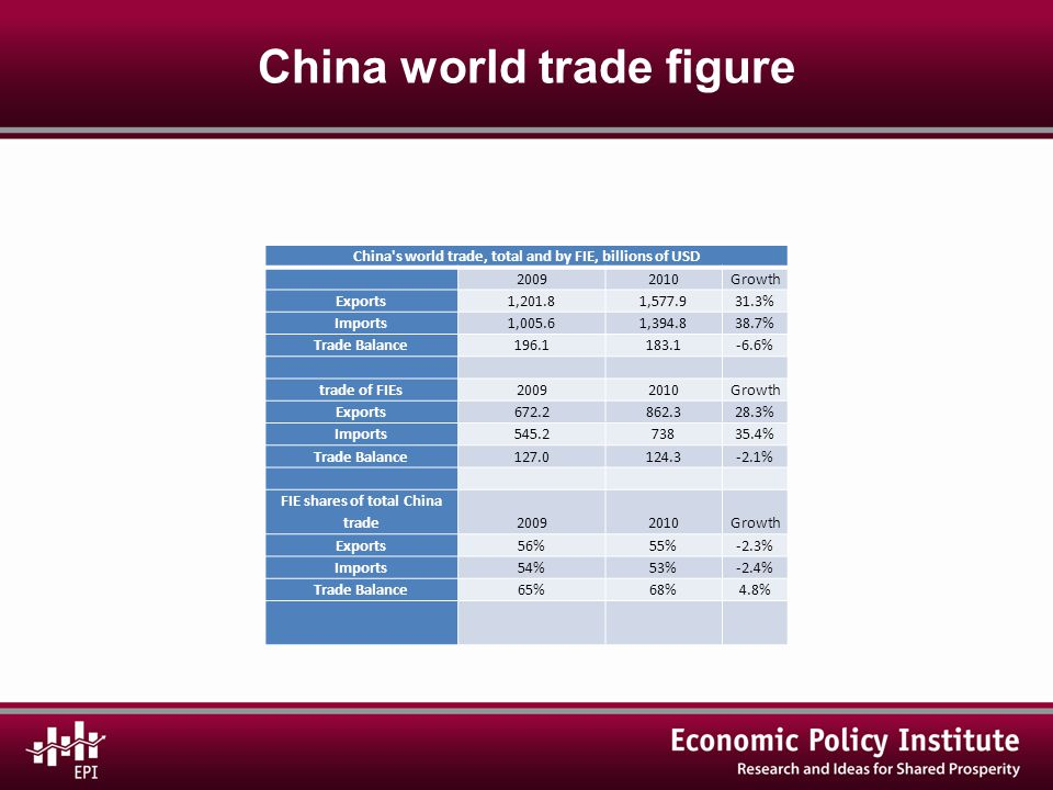 China world trade figure China s world trade, total and by FIE, billions of USD 20092010Growth Exports1,201.81,577.931.3% Imports1,005.61,394.838.7% Trade Balance196.1183.1-6.6% trade of FIEs20092010Growth Exports672.2862.328.3% Imports545.273835.4% Trade Balance127.0 124.3 -2.1% FIE shares of total China trade20092010Growth Exports56%55%-2.3% Imports54%53%-2.4% Trade Balance65%68%4.8%