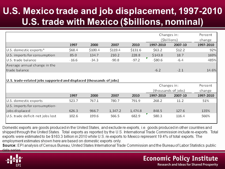 U.S. Mexico trade and job displacement, 1997-2010 U.S.