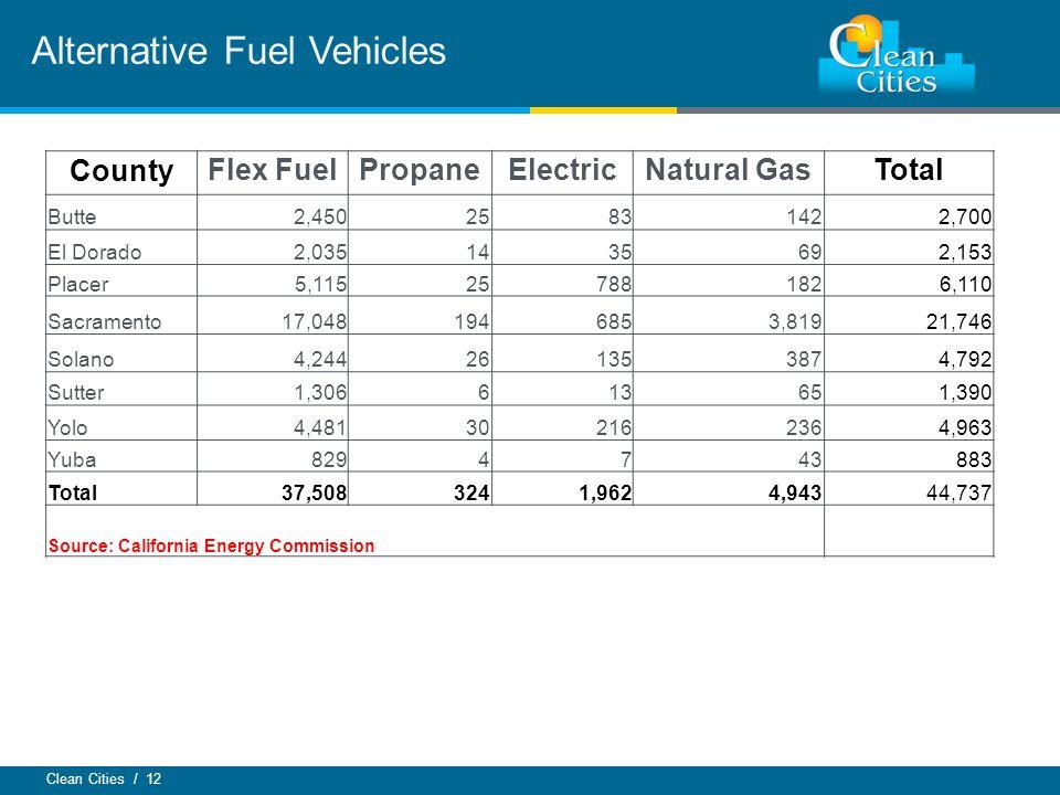 Clean Cities / 12 Alternative Fuel Vehicles CountyFlex FuelPropaneElectricNatural GasTotal Butte2,4502583142 2,700 El Dorado2,035143569 2,153 Placer5,