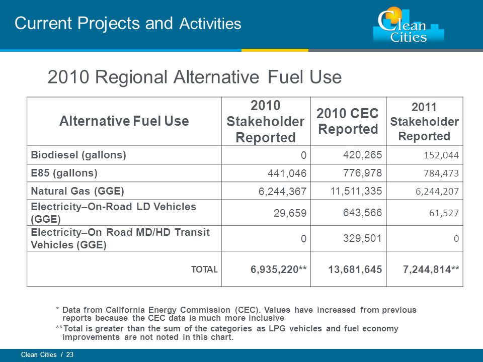 Clean Cities / 23 Current Projects and Activities Alternative Fuel Use 2010 Stakeholder Reported 2010 CEC Reported 2011 Stakeholder Reported Biodiesel