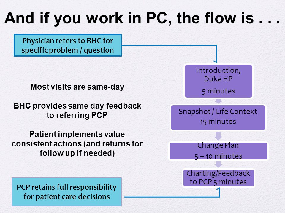 And if you work in PC, the flow is... Introduction, Duke HP 5 minutes Snapshot / Life Context 15 minutes Change Plan 5 – 10 minutes Charting/Feedback