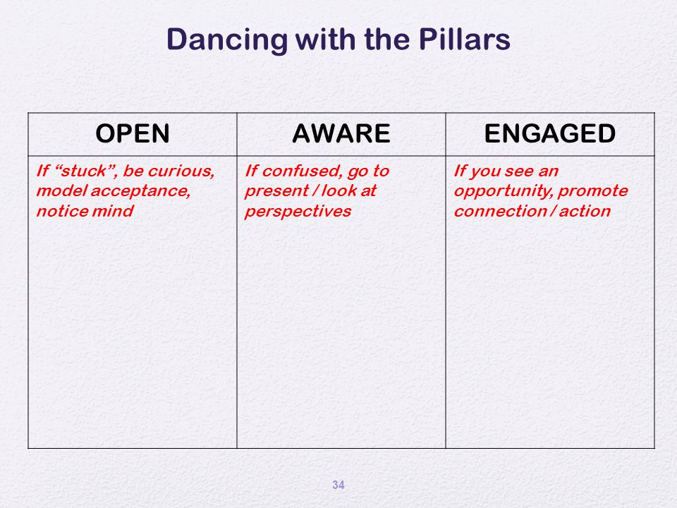 """34 Dancing with the Pillars OPENAWAREENGAGED If """"stuck"""", be curious, model acceptance, notice mind If confused, go to present / look at perspectives I"""