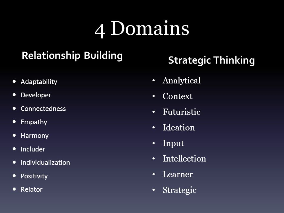 4 Domains Relationship Building Adaptability Developer Connectedness Empathy Harmony Includer Individualization Positivity Relator Strategic Thinking Analytical Context Futuristic Ideation Input Intellection Learner Strategic