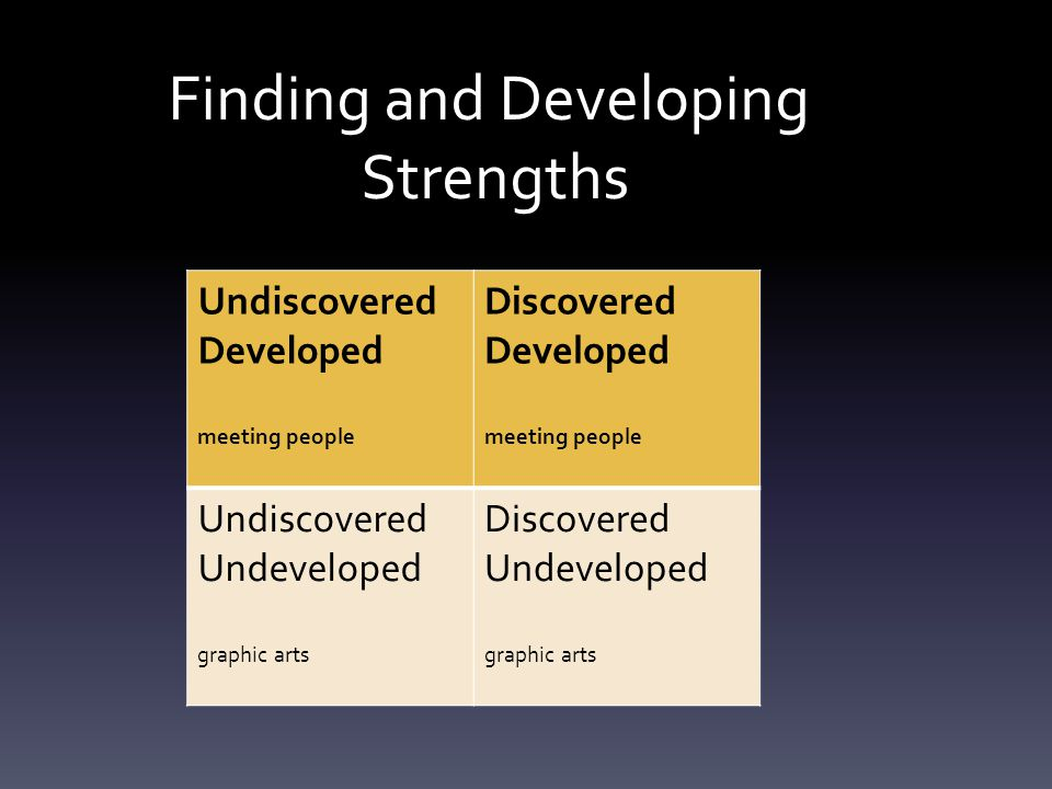 Finding and Developing Strengths Undiscovered Developed meeting people Discovered Developed meeting people Undiscovered Undeveloped graphic arts Discovered Undeveloped graphic arts