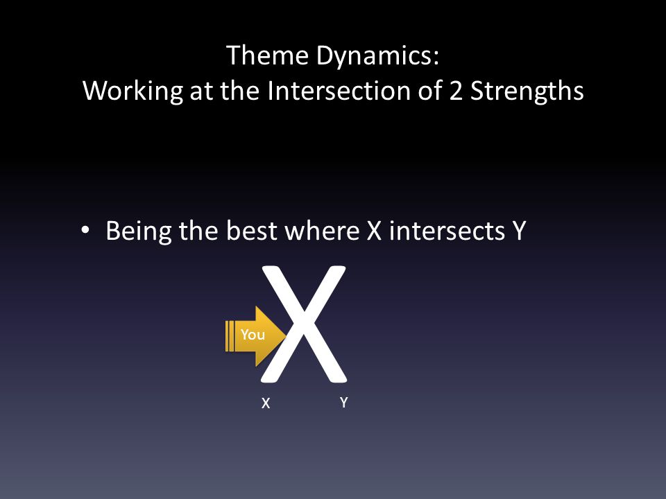 Theme Dynamics: Working at the Intersection of 2 Strengths Being the best where X intersects Y X X Y You