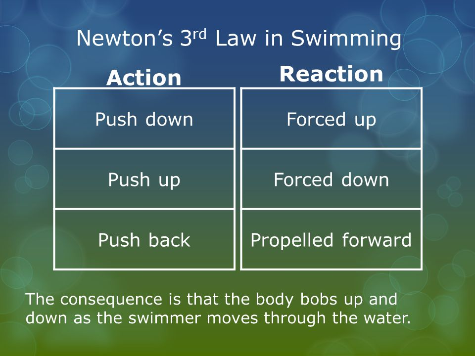 Newton's 3 rd Law in Swimming Action Push down Push up Push back Reaction Forced up Forced down Propelled forward The consequence is that the body bobs up and down as the swimmer moves through the water.