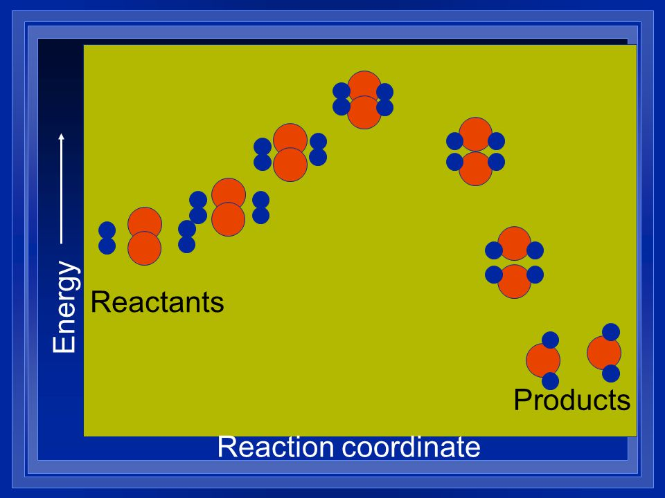 Energy Reaction coordinate Reactants Products