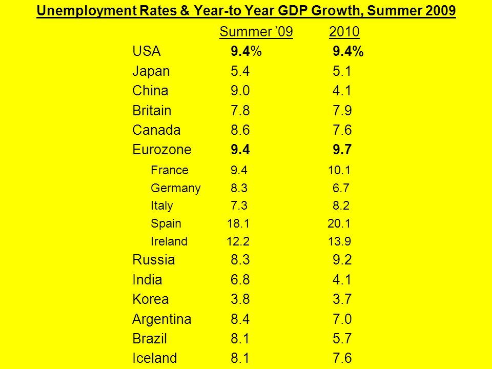Unemployment Rates & Year-to Year GDP Growth, Summer 2009 Summer '092010 USA9.4% 9.4% Japan5.4 5.1 China9.0 4.1 Britain7.8 7.9 Canada8.6 7.6 Eurozone9.4 9.7 France9.4 10.1 Germany8.3 6.7 Italy7.3 8.2 Spain 18.1 20.1 Ireland 12.2 13.9 Russia8.3 9.2 India6.8 4.1 Korea3.8 3.7 Argentina8.4 7.0 Brazil8.1 5.7 Iceland8.1 7.6