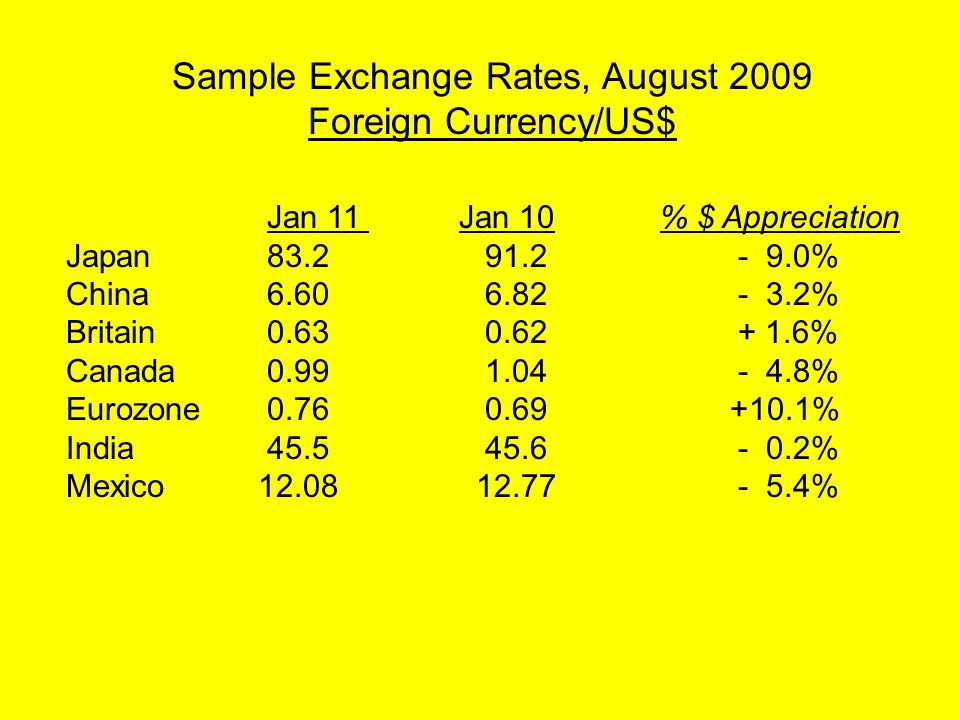Sample Exchange Rates, August 2009 Foreign Currency/US$ Jan 11 Jan 10 % $ Appreciation Japan 83.2 91.2- 9.0% China 6.60 6.82- 3.2% Britain 0.63 0.62+ 1.6% Canada 0.99 1.04- 4.8% Eurozone 0.76 0.69 +10.1% India 45.5 45.6- 0.2% Mexico12.08 12.77- 5.4%