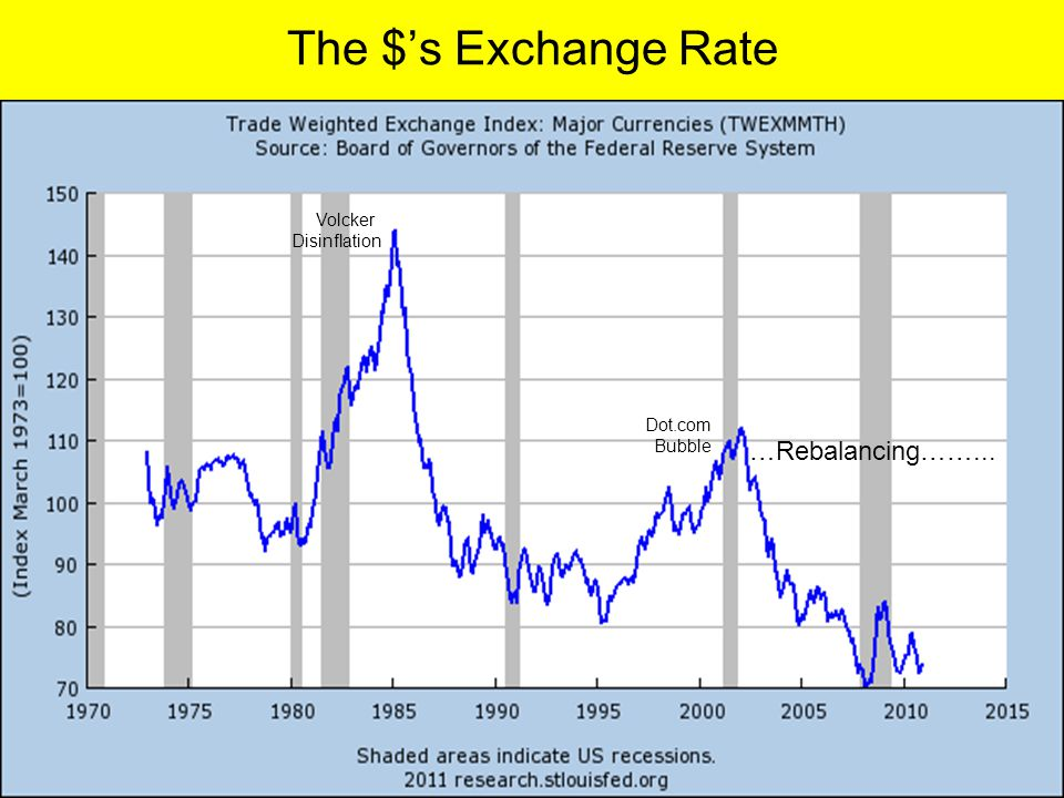 The $'s Exchange Rate 7 Volcker Disinflation Dot.com Bubble …Rebalancing……...