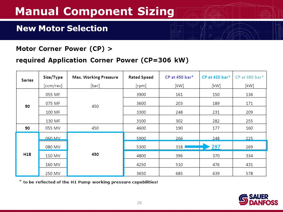 28 New Motor Selection Motor Corner Power (CP) > required Application Corner Power (CP=306 kW) Series Size/TypeMax.