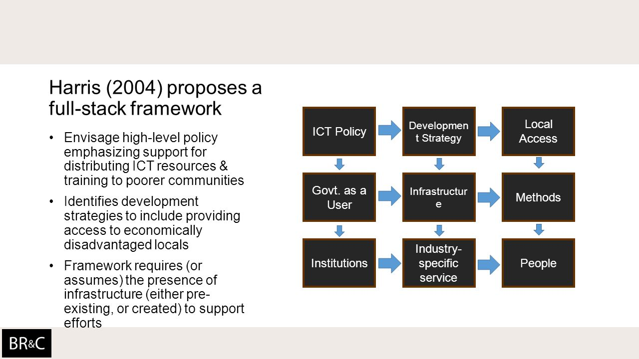 Harris (2004) proposes a full-stack framework Envisage high-level policy emphasizing support for distributing ICT resources & training to poorer communities Identifies development strategies to include providing access to economically disadvantaged locals Framework requires (or assumes) the presence of infrastructure (either pre- existing, or created) to support efforts ICT Policy Developmen t Strategy Local Access Govt.