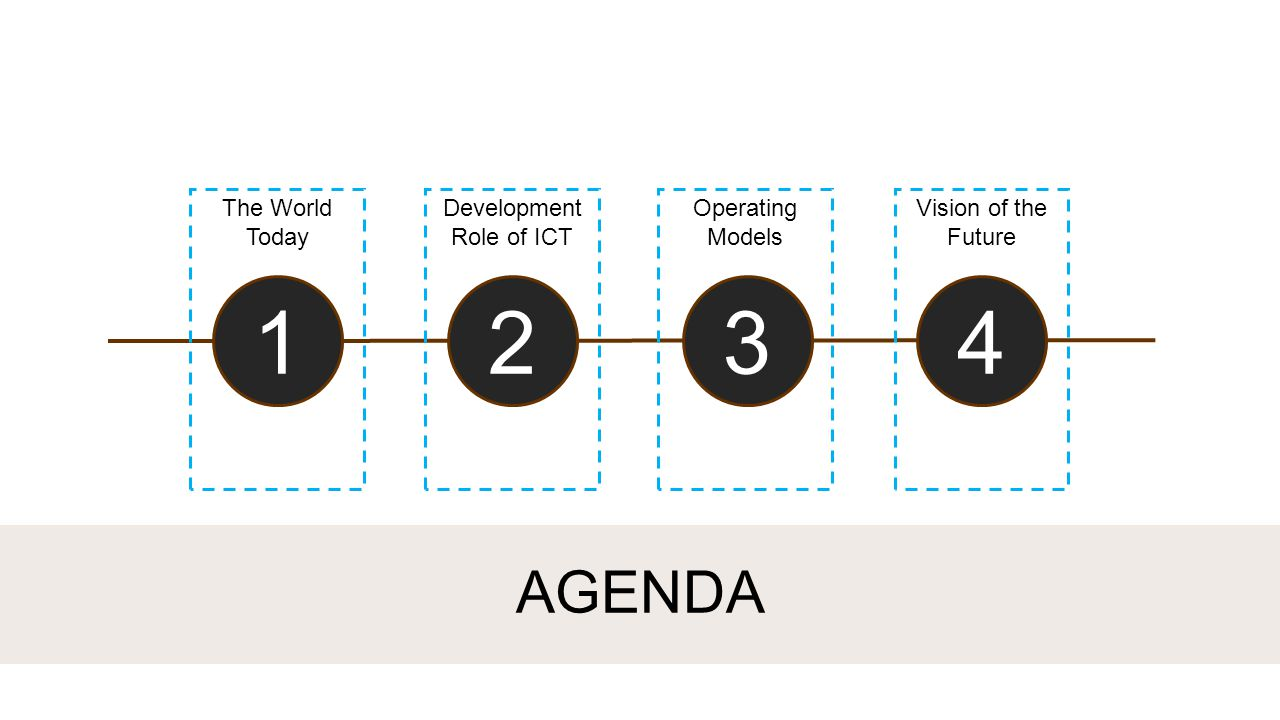 1234 AGENDA The World Today Development Role of ICT Operating Models Vision of the Future