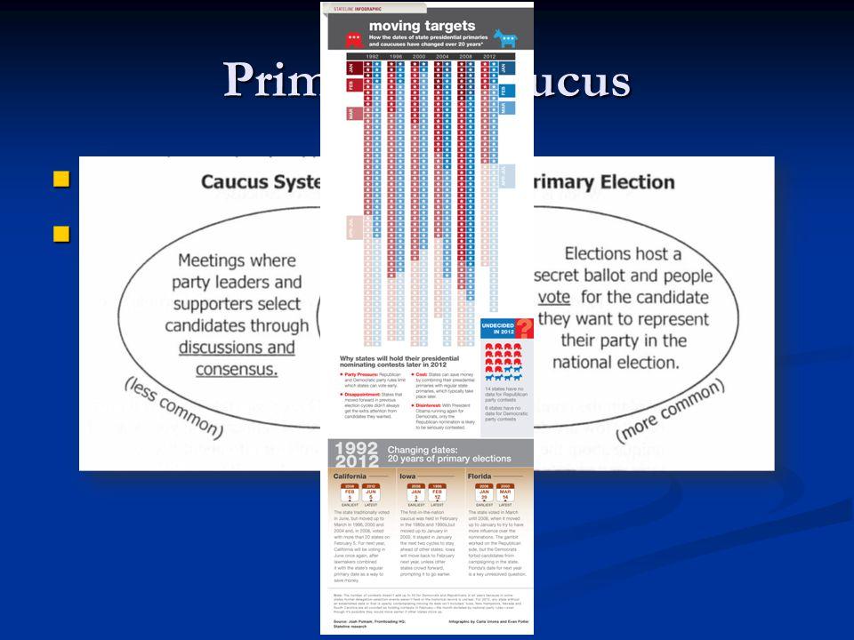 Primary & Caucus Link(Caucus & Primary System) Link(Caucus & Primary System) Link Link(Frontloading HQ) Link(Frontloading HQ) Link
