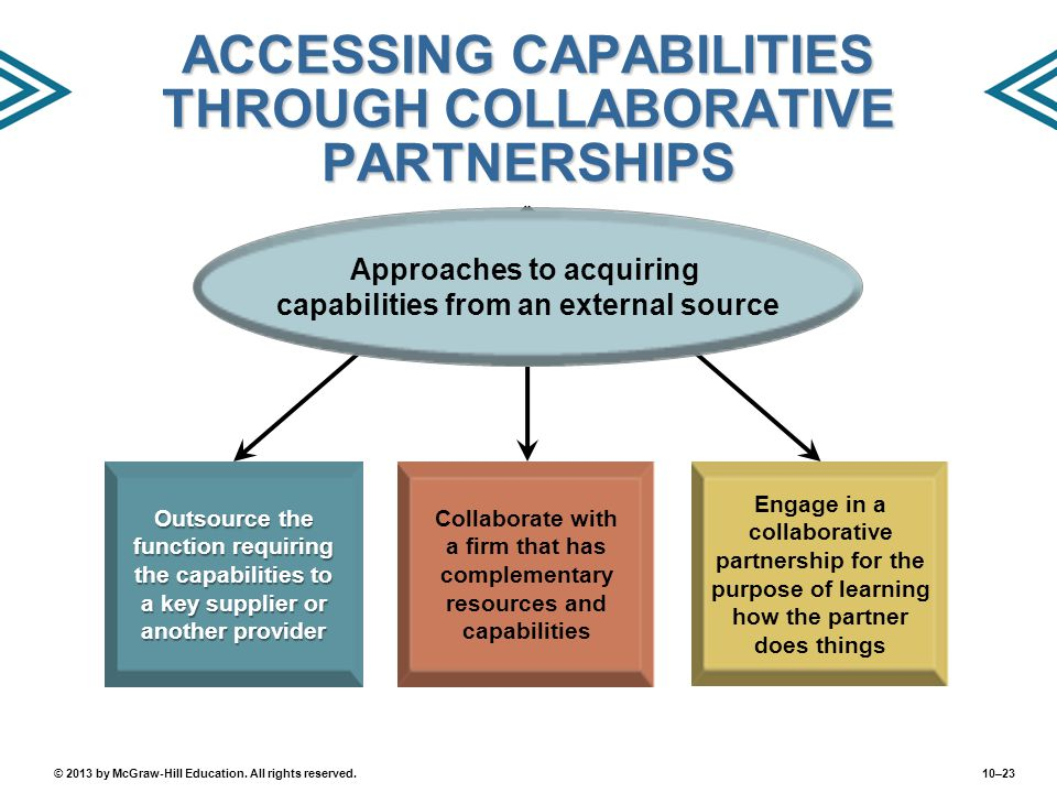 10–23© 2013 by McGraw-Hill Education. All rights reserved. ACCESSING CAPABILITIES THROUGH COLLABORATIVE PARTNERSHIPS Outsource the function requiring