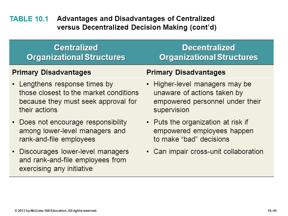 10–40© 2013 by McGraw-Hill Education. All rights reserved. Centralized Organizational Structures Decentralized Organizational Structures Primary Disad