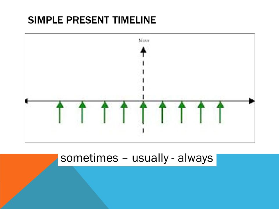 SIMPLE PRESENT TIMELINE sometimes – usually - always