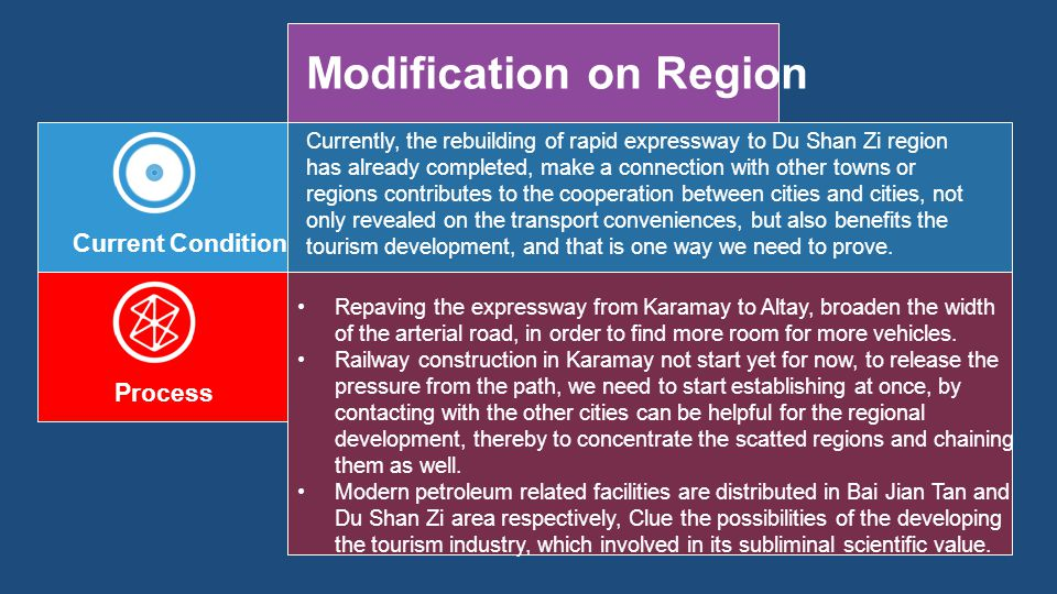 Modification on Region Current Condition Currently, the rebuilding of rapid expressway to Du Shan Zi region has already completed, make a connection with other towns or regions contributes to the cooperation between cities and cities, not only revealed on the transport conveniences, but also benefits the tourism development, and that is one way we need to prove.