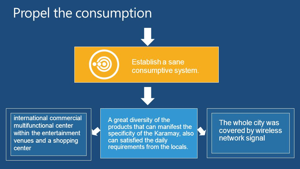 Propel the consumption Establish a sane consumptive system.