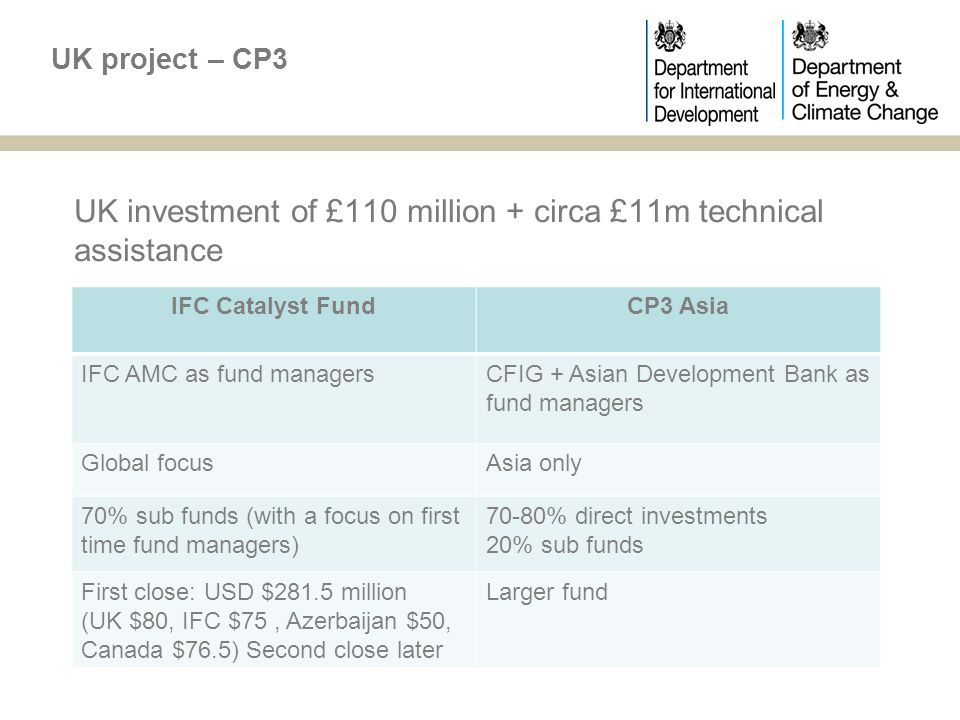 UK investment of £110 million + circa £11m technical assistance UK project – CP3 IFC Catalyst FundCP3 Asia IFC AMC as fund managersCFIG + Asian Development Bank as fund managers Global focusAsia only 70% sub funds (with a focus on first time fund managers) 70-80% direct investments 20% sub funds First close: USD $281.5 million (UK $80, IFC $75, Azerbaijan $50, Canada $76.5) Second close later Larger fund