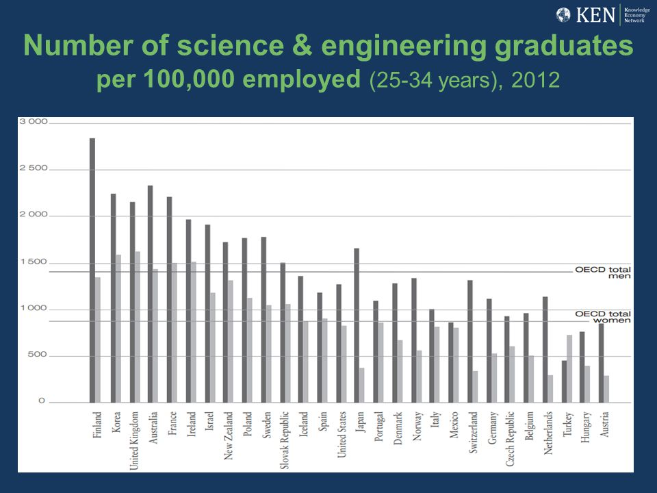 Number of science & engineering graduates per 100,000 employed (25-34 years), 2012
