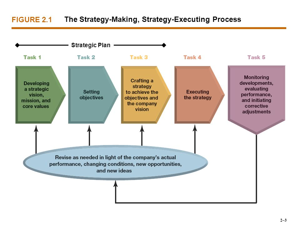 FIGURE 2.1 The Strategy-Making, Strategy-Executing Process Strategic Plan 2–3