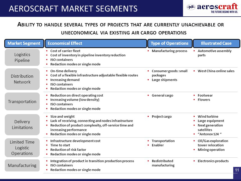 11 AEROSCRAFT MARKET SEGMENTS  Cost of carrier fleet  Cost of inventory in pipeline inventory reduction  ISO containers  Redaction modes or single