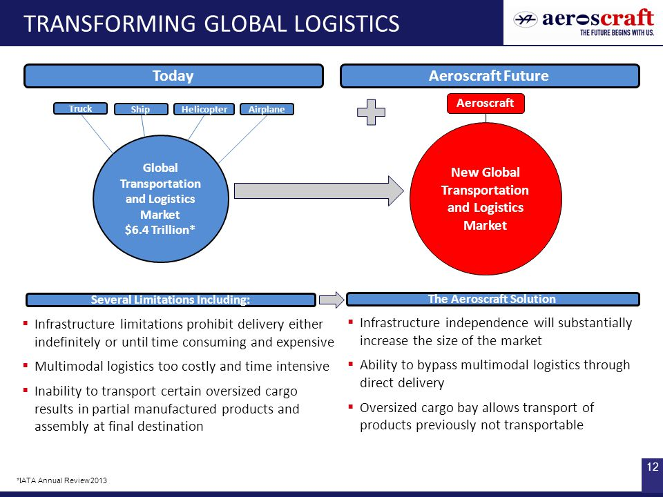 12 TRANSFORMING GLOBAL LOGISTICS Several Limitations Including:  Infrastructure independence will substantially increase the size of the market  Ability to bypass multimodal logistics through direct delivery  Oversized cargo bay allows transport of products previously not transportable  Infrastructure limitations prohibit delivery either indefinitely or until time consuming and expensive  Multimodal logistics too costly and time intensive  Inability to transport certain oversized cargo results in partial manufactured products and assembly at final destination The Aeroscraft Solution *IATA Annual Review 2013 Today Aeroscraft Future Global Transportation and Logistics Market $6.4 Trillion* Aeroscraft New Global Transportation and Logistics Market Truck ShipHelicopterAirplane