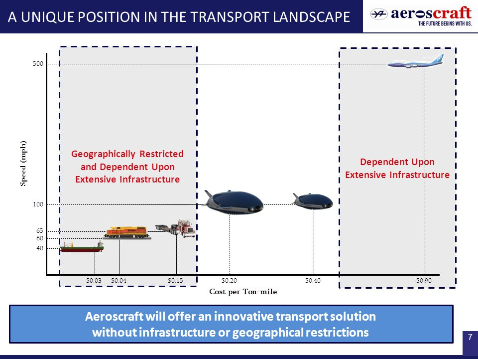 7 Dependent Upon Extensive Infrastructure Geographically Restricted and Dependent Upon Extensive Infrastructure A UNIQUE POSITION IN THE TRANSPORT LANDSCAPE Aeroscraft will offer an innovative transport solution without infrastructure or geographical restrictions