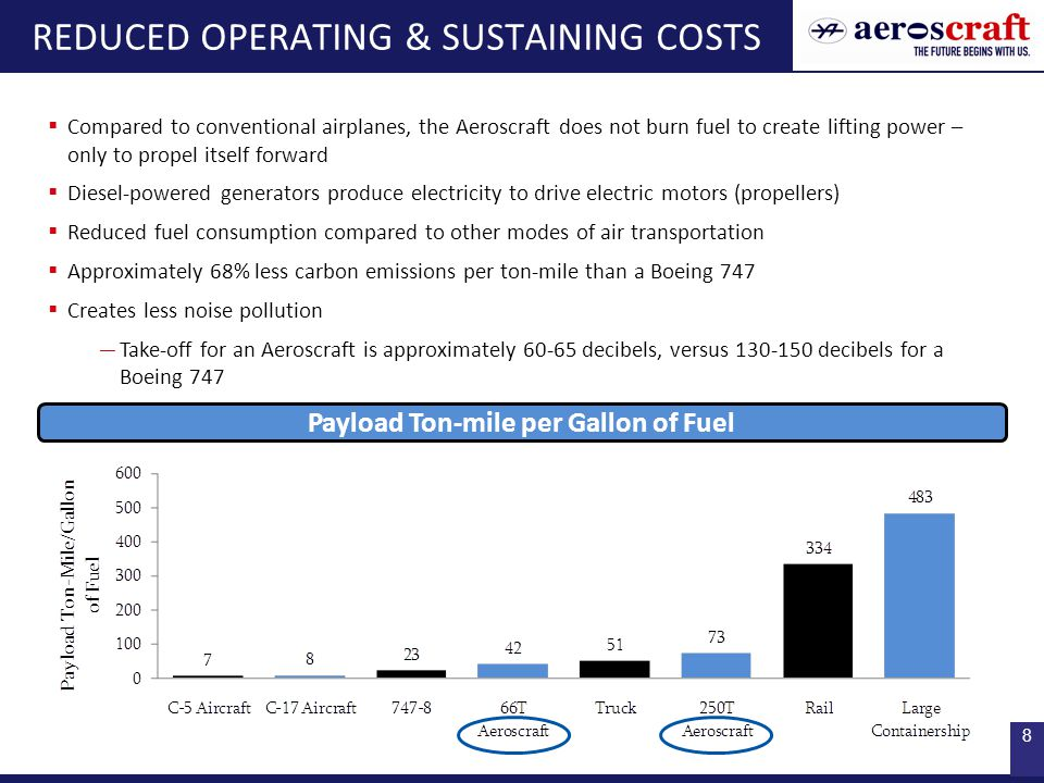 8 REDUCED OPERATING & SUSTAINING COSTS  Compared to conventional airplanes, the Aeroscraft does not burn fuel to create lifting power – only to prope