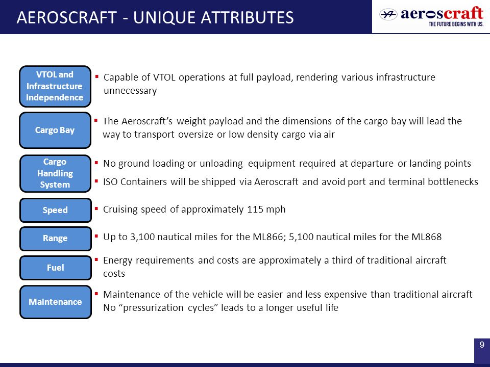 9 AEROSCRAFT - UNIQUE ATTRIBUTES Speed  Cruising speed of approximately 115 mph Range  Up to 3,100 nautical miles for the ML866; 5,100 nautical miles for the ML868 Fuel  Energy requirements and costs are approximately a third of traditional aircraft costs Maintenance  Maintenance of the vehicle will be easier and less expensive than traditional aircraft No pressurization cycles leads to a longer useful life Cargo Bay  The Aeroscraft's weight payload and the dimensions of the cargo bay will lead the way to transport oversize or low density cargo via air VTOL and Infrastructure Independence  Capable of VTOL operations at full payload, rendering various infrastructure unnecessary Cargo Handling System  No ground loading or unloading equipment required at departure or landing points  ISO Containers will be shipped via Aeroscraft and avoid port and terminal bottlenecks