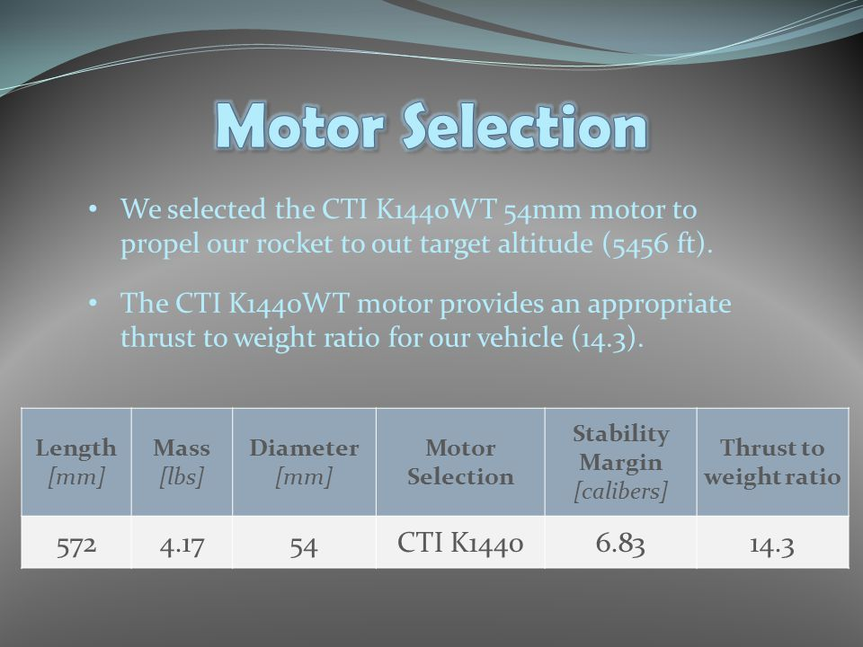Length [mm] Mass [lbs] Diameter [mm] Motor Selection Stability Margin [calibers] Thrust to weight ratio 5724.1754CTI K14406.8314.3 We selected the CTI K1440WT 54mm motor to propel our rocket to out target altitude (5456 ft).