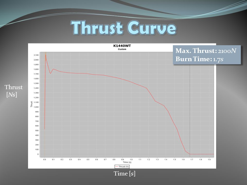 Time [s] Thrust [Ns] Max. Thrust: 2100N Burn Time: 1.7s