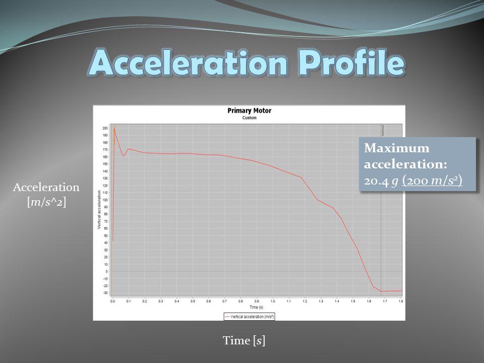 Maximum acceleration: 20.4 g (200 m/s 2 ) Time [s] Acceleration [m/s^2]