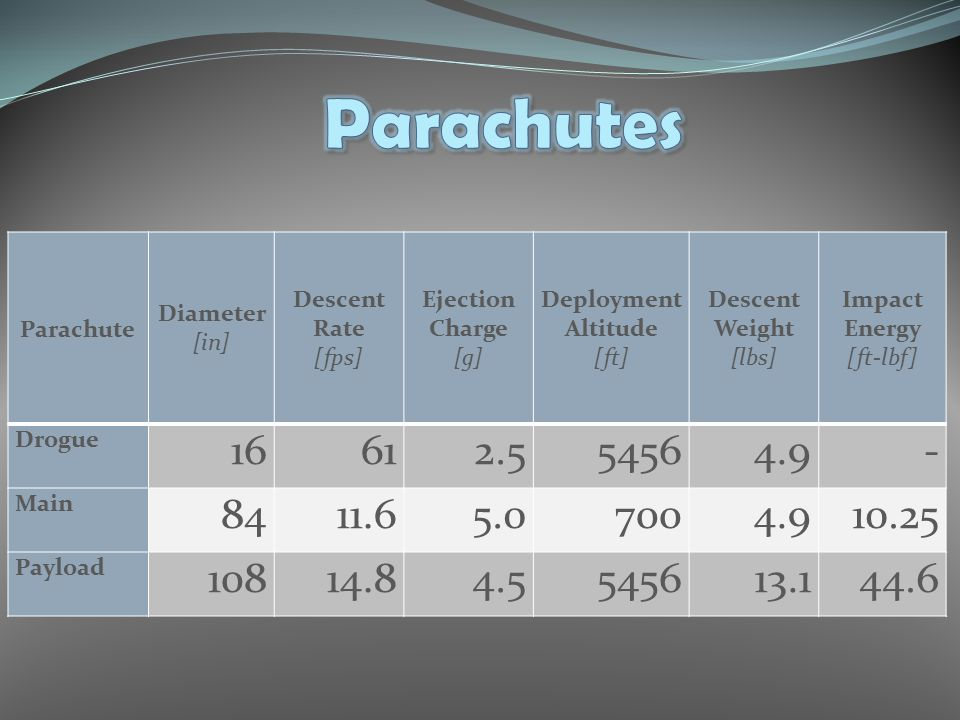 Parachute Diameter [in] Descent Rate [fps] Ejection Charge [g] Deployment Altitude [ft] Descent Weight [lbs] Impact Energy [ft-lbf] Drogue 16612.55456