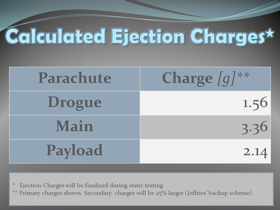 ParachuteCharge [g]** Drogue1.56 Main3.36 Payload2.14 * Ejection Charges will be finalized during static testing ** Primary charges shown. Secondary c