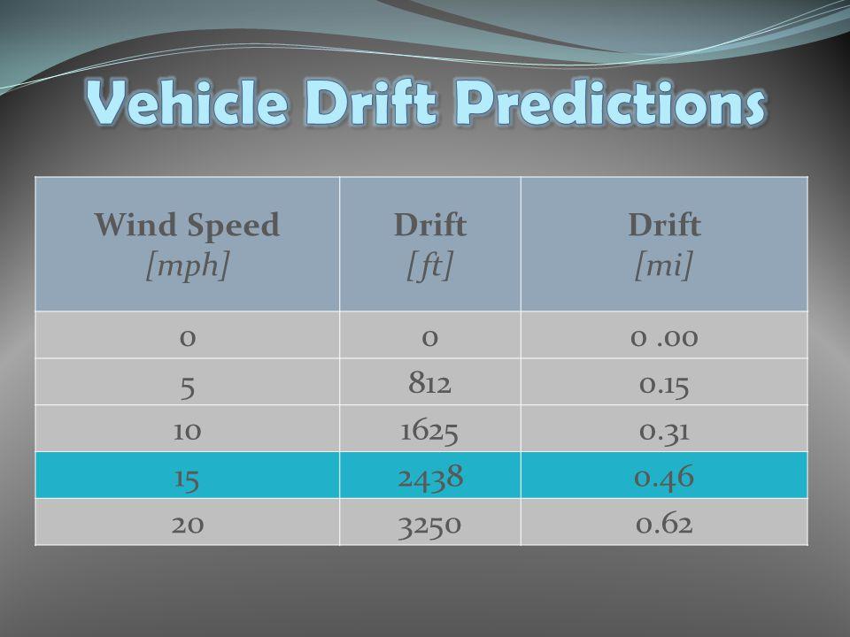 Wind Speed [mph] Drift [ft] Drift [mi] 000.00 58120.15 1016250.31 1524380.46 2032500.62