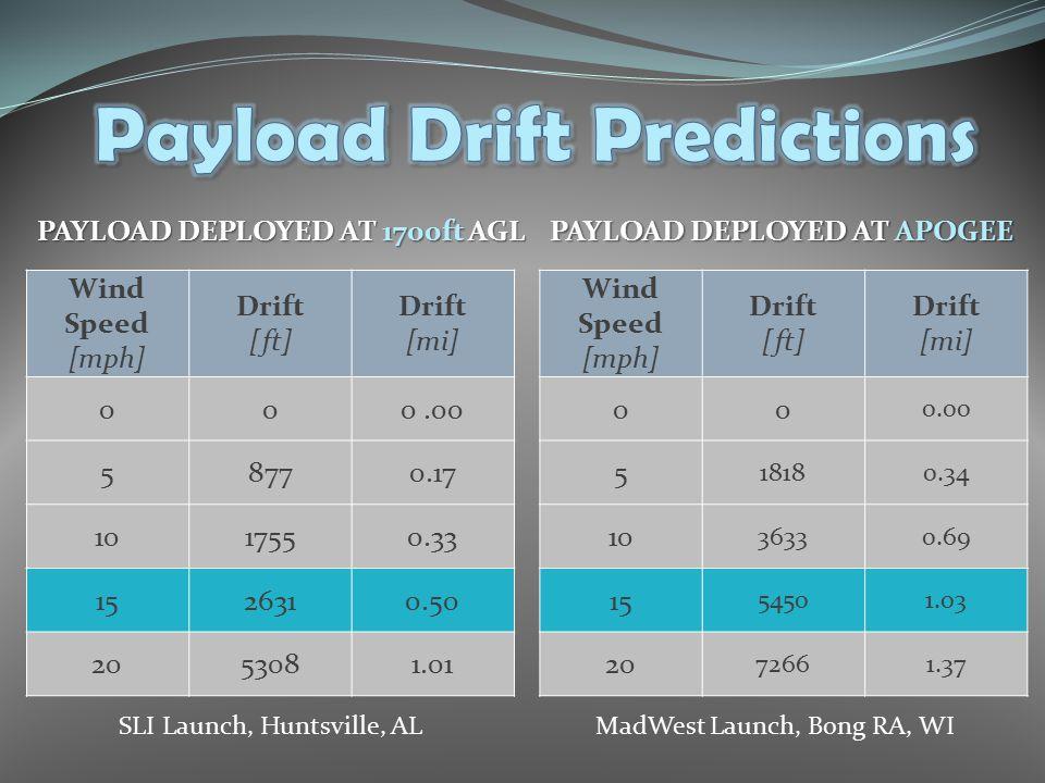 Wind Speed [mph] Drift [ft] Drift [mi] 000.00 58770.17 1017550.33 1526310.50 2053081.01 Wind Speed [mph] Drift [ft] Drift [mi] 00 0.00 5 18180.34 10 3