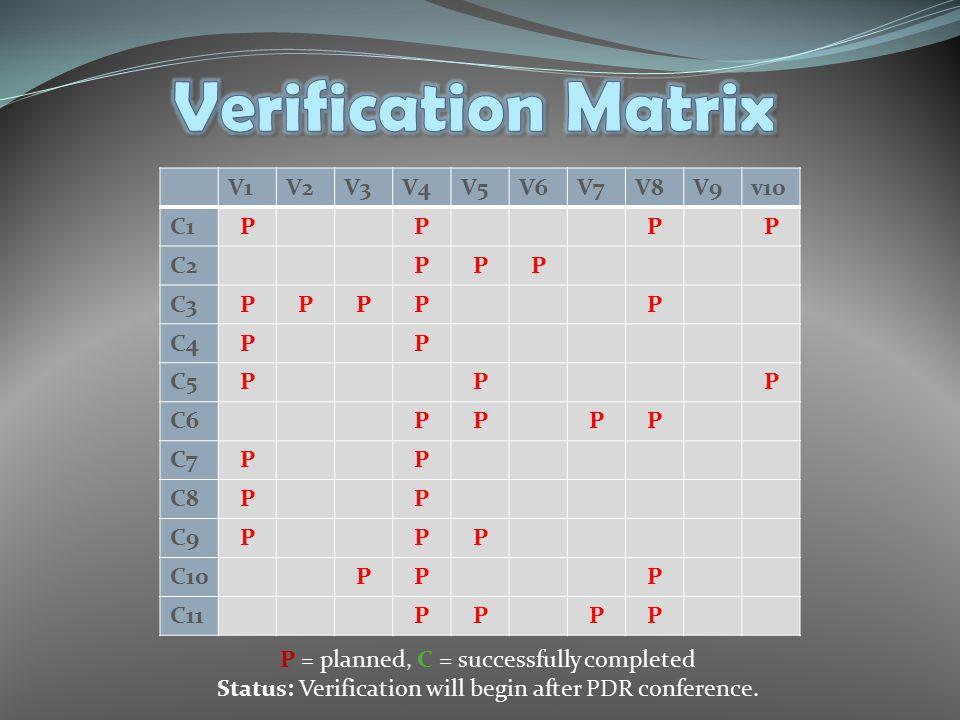 P = planned, C = successfully completed Status: Verification will begin after PDR conference. V1V2V3V4V5V6V7V8V9v10 C1PPPP C2PPP C3PPPPP C4PP C5PPP C6