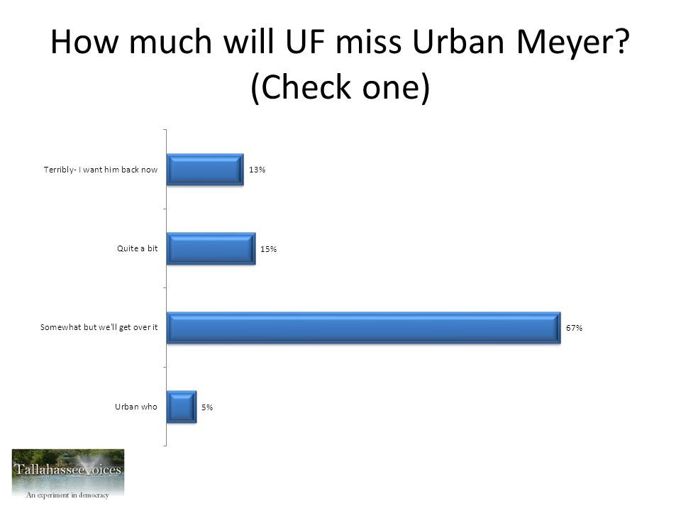 How much will UF miss Urban Meyer (Check one)